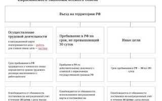 Как найти работу в России гражданам Казахстана в 2020 году